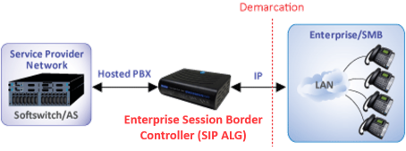 ESBC with SIP ALG for Hosted Services
