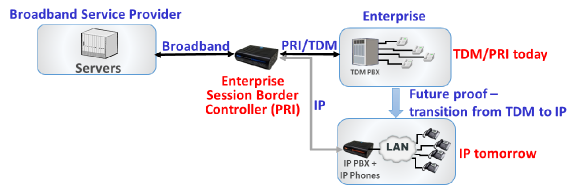PRI ESBC for TDM and TDM-to-IP Transition