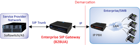 SIP Trunking using ESG with B2BUA/Transcoding