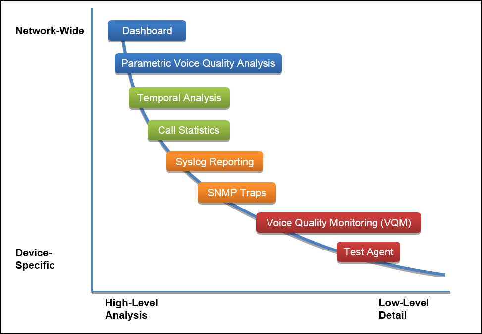 Hierarchy of Call Quality Management Tools
