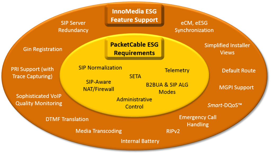 PacketCable ESG and InnoMedia ESBC