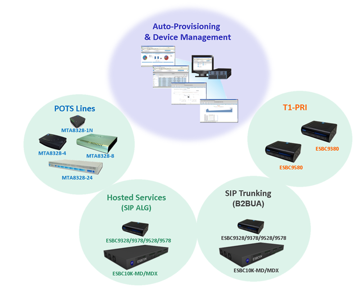 Auto Provisioning and Devices